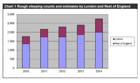rough-sleeping-graph