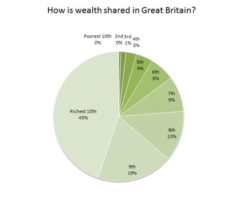 pie-wealth